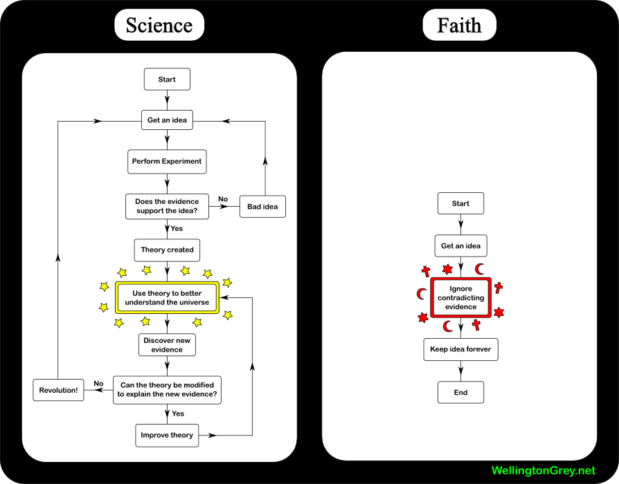 Faith vs Science